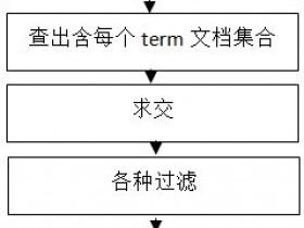 【百度站长平台】搜索引擎检索系统概述