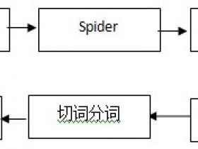 【百度站长平台】搜索引擎索引系统概述