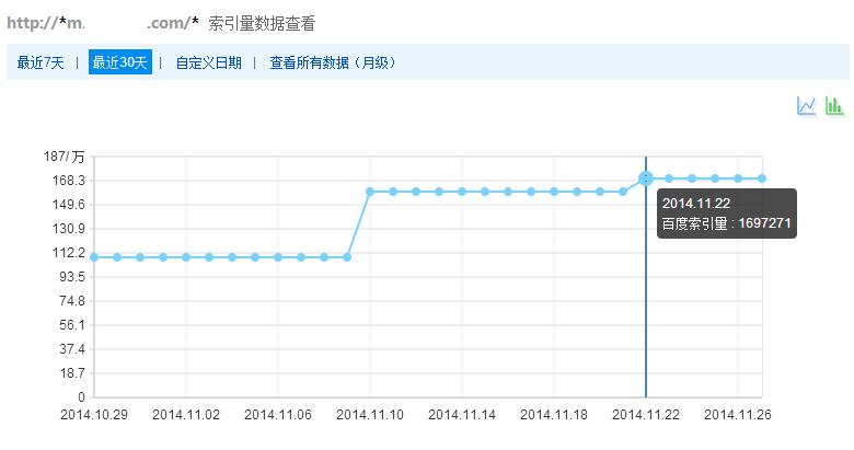 SEO顾问案例:某大型网站移动端近30天网站收录提升情况
