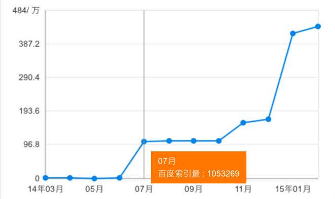 移动端网站SEO优化案例:某移动端网站收录从几百增长到400万!-Python 技术分享 Java技术分享 Python 爬虫技术_微信公众号:zeropython—昊天博客