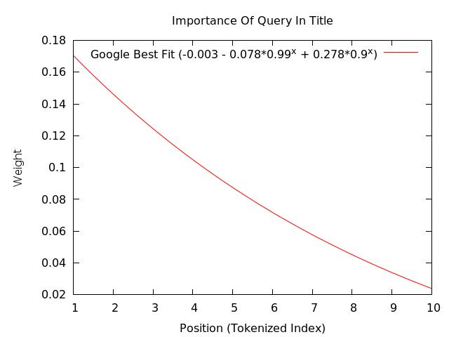 Importance-Of-Query-In-Title