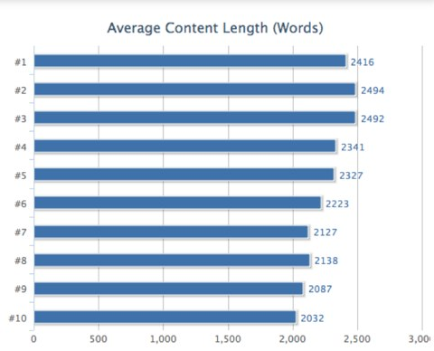 Average-Content-LengthWords
