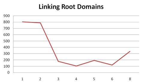 Linking-Root-Domains