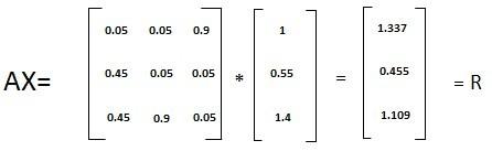 搜索引擎原理:PageRank算法
