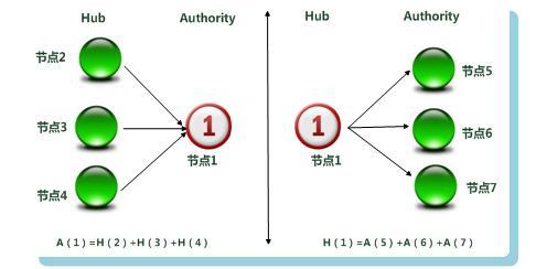 搜索引擎原理:链接分析算法之:HITS算法