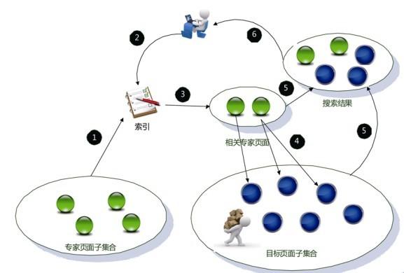 搜索引擎原理:链接分析算法之:HillTop算法