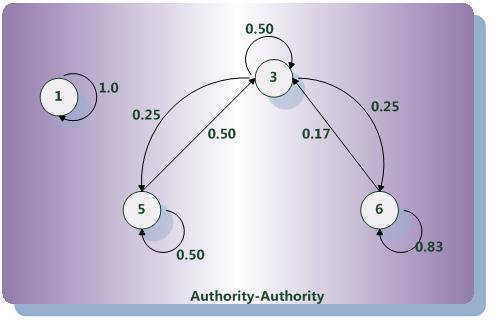 搜索引擎原理:链接分析算法之:SALSA算法