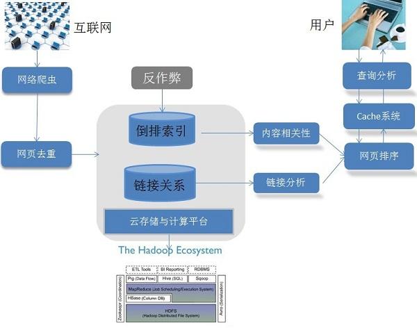 搜索引擎原理:搜索引擎的技术架构