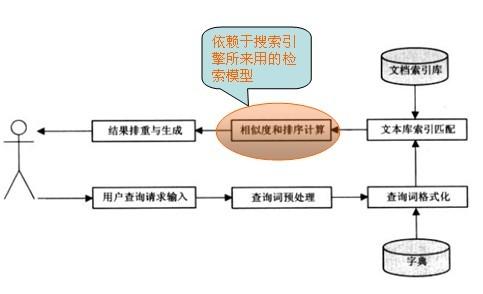搜索引擎原理:搜索引擎的检索模型-查询与文档的相关度计算