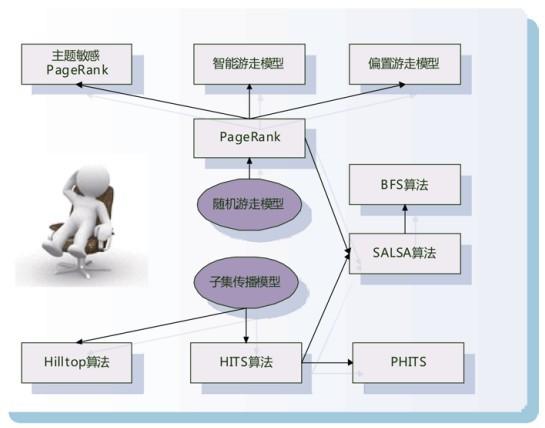 搜索引擎原理:搜索引起的链接分析-计算网页的重要性