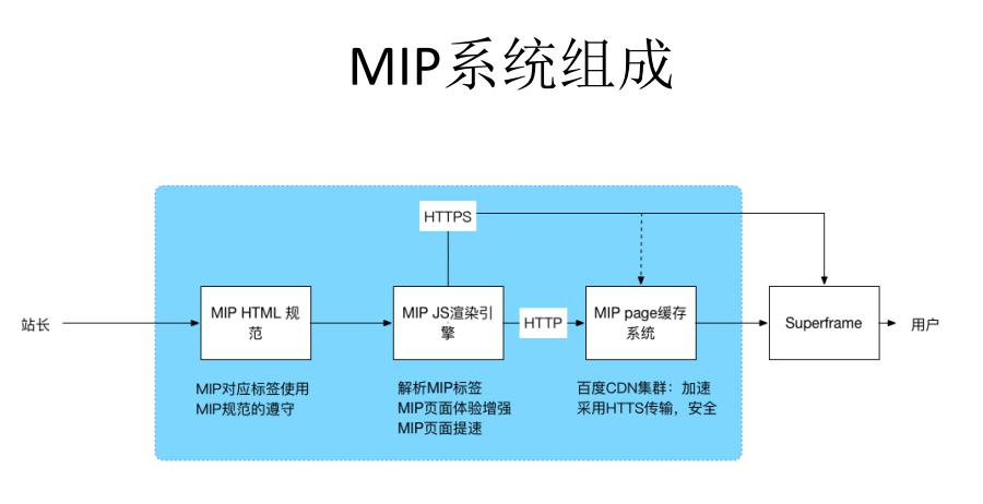 MIP主要由三部分组织成