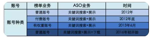 【文公子ASO】苹果榜单和ASO算法详解以及获取流量数值参考