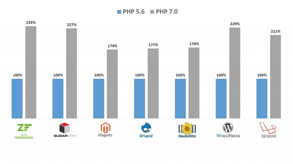 鸟哥(惠新宸):让PHP7达到最高性能的几个Tips