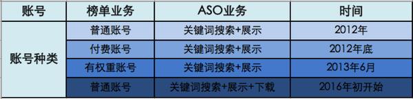 【文公子ASO】苹果账号对App Store榜单与ASO算法详解