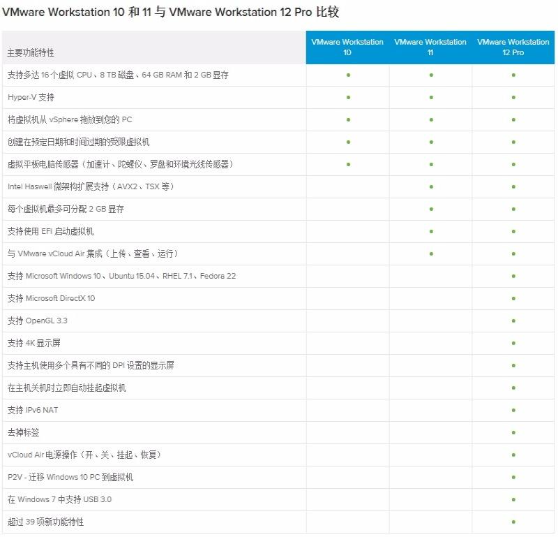 【亲测好用!】VMware Workstation Pro 12.5.1 官方版下载及激活密钥